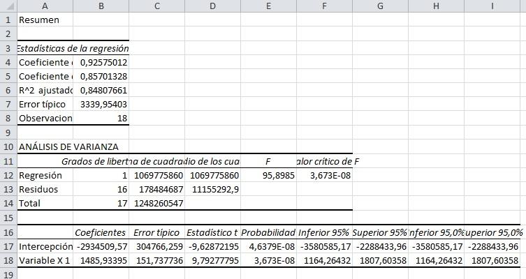 regresión lineal en Excel
