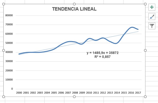 Análisis de Tendencia Lineal