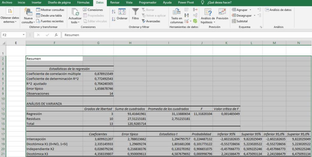 Resultados GLM con Excel