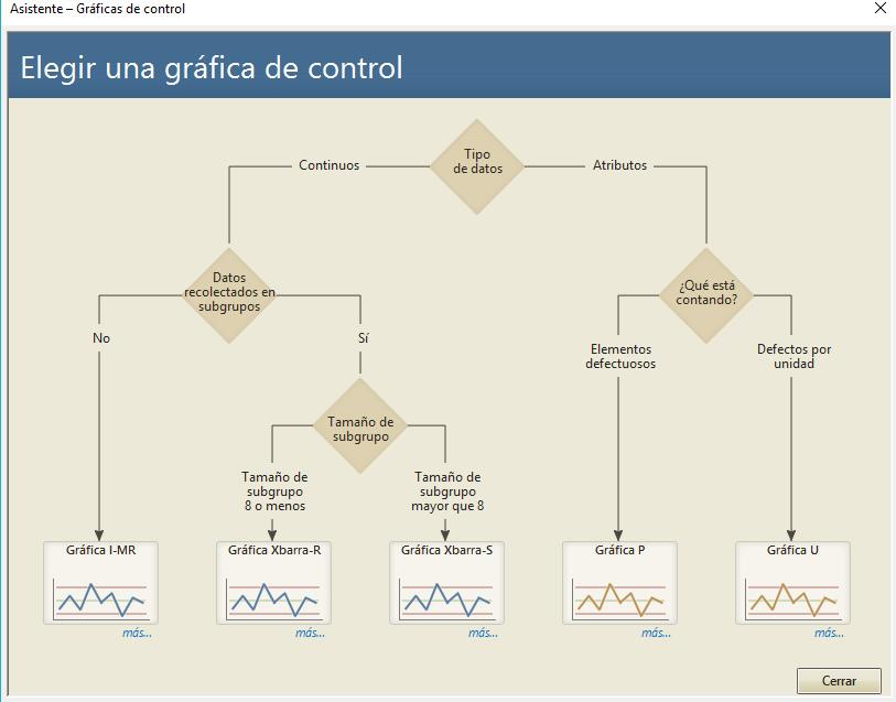 Gráficos de Control de Calidad de los Procesos