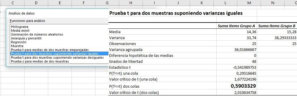 Resultados de test de igualdad de medias con varianzas iguales con Excel