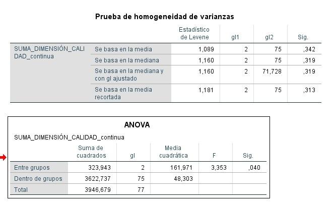 Visior de resultados de SPSS de Tabla ANOVA