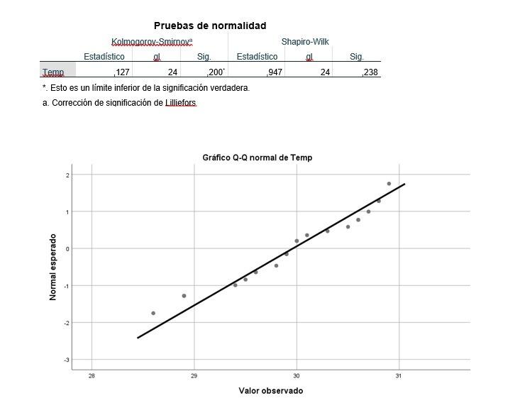 Tablas con p-valor de Test de Normalidad