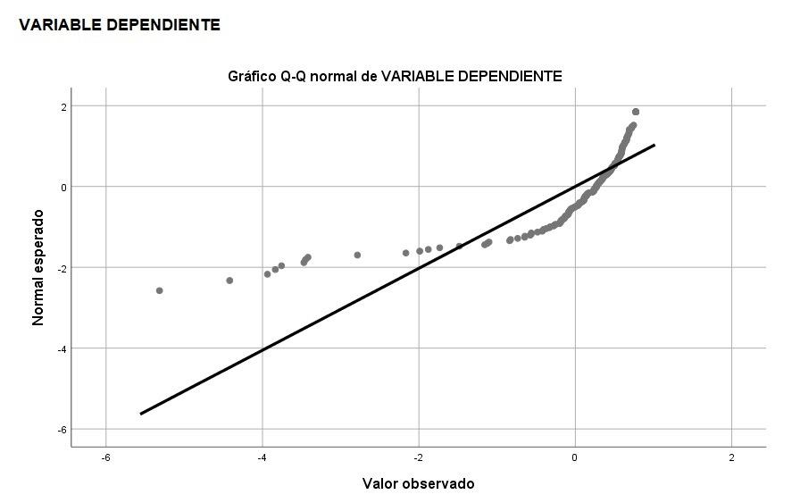 Gráfico de prueba de normalidad