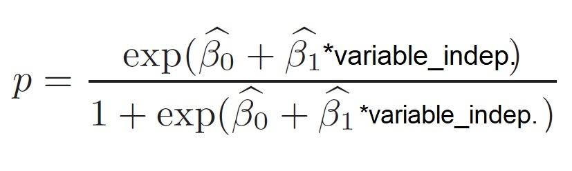 Estimar probabilidad de ocurrencia a partir de variables explicativas