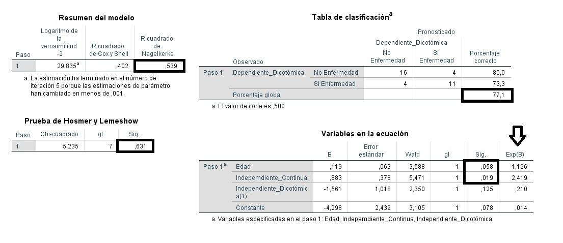 Modelo de Regresión Logística Binaria con SPSS