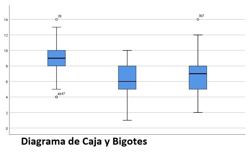 Diagrama de caja para detectar outliers