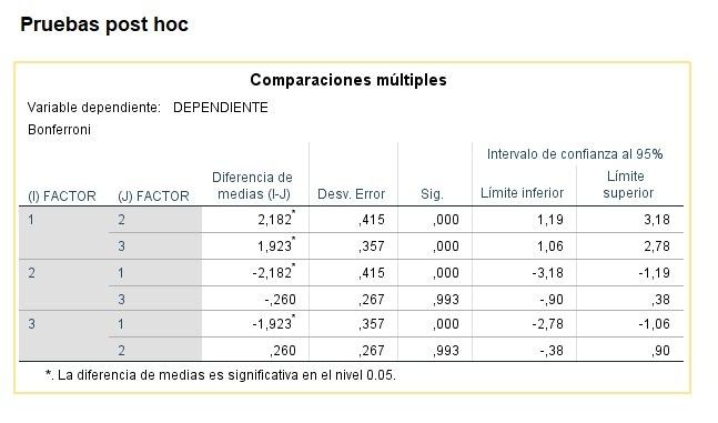 Resultados pruebas POST HOC de Bonferroni