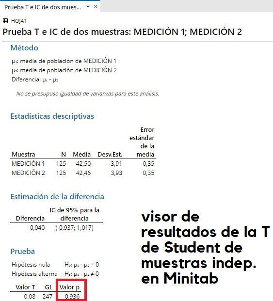 T de Student de comparativa de medias de muestras independientes con varianzas homogéneas en Minitab