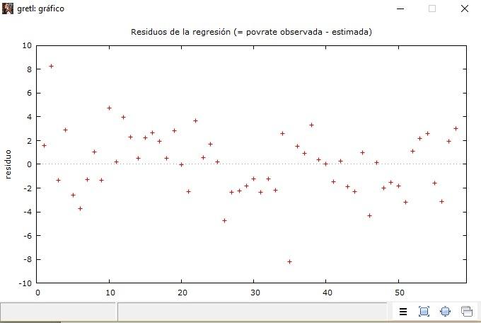 Gráfico de homogeneidad de los residuos en Gretl