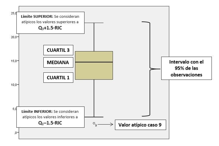 Box-Plot para detectar outliers