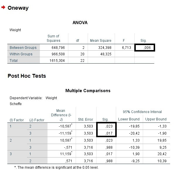 Anova Oneway Test of Means