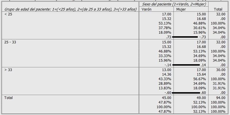 residuos tipificados ajustados en tabla de contingencia en PSPP