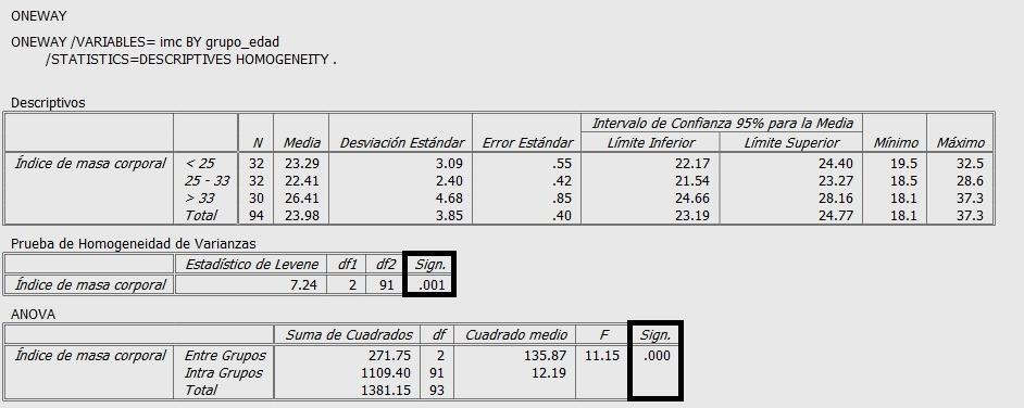 Resultados de Anova de 1 Factor en PSPP
