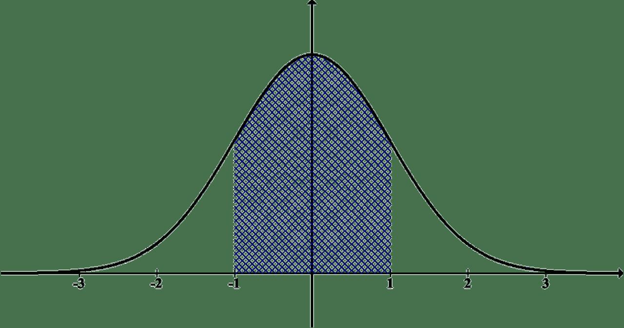 Distribución normal o campana de Gauss