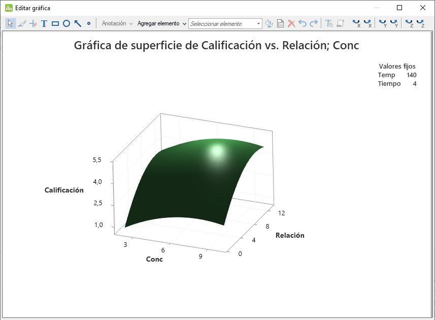 Gráfica multidimensional de superficie de respuesta