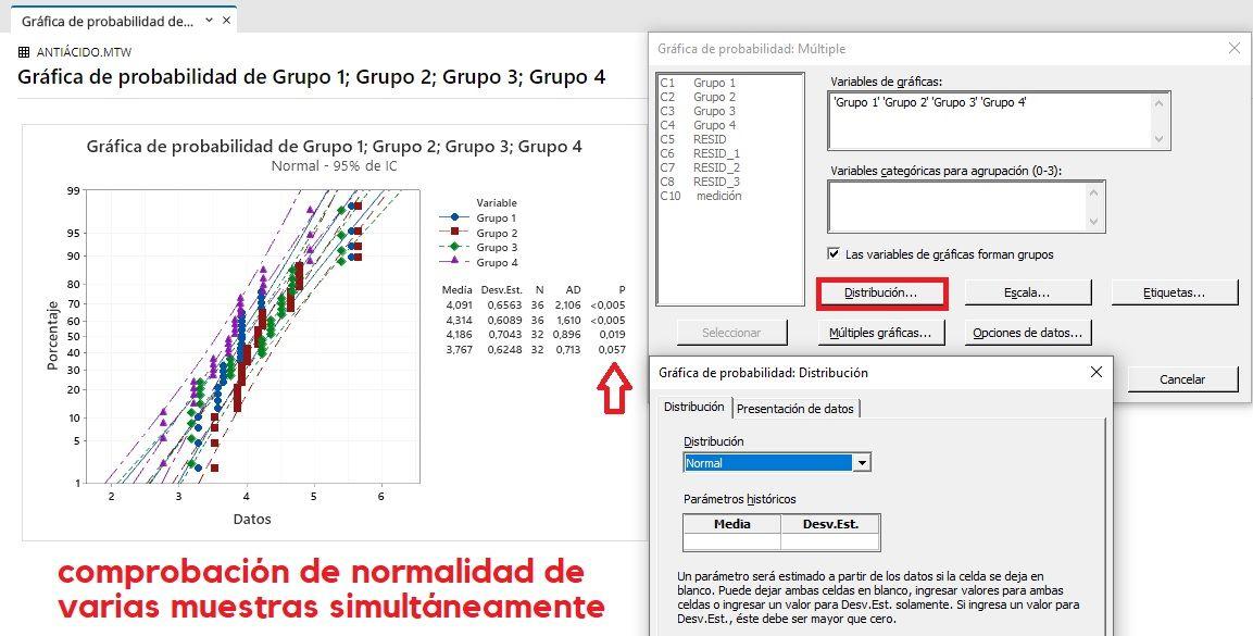 Gráfica de probabilidad normal de varias muestras simultáneamente