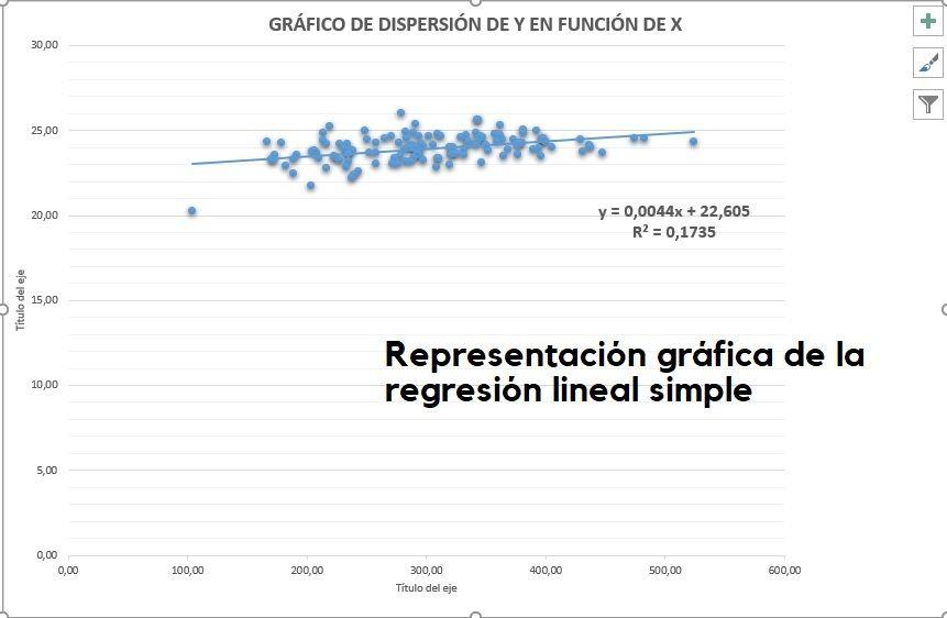 Gráfico de dispersión de regresión lineal simple