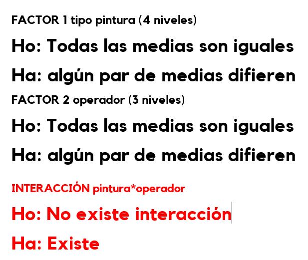 Hipótesis de ANOVA de 2 factores
