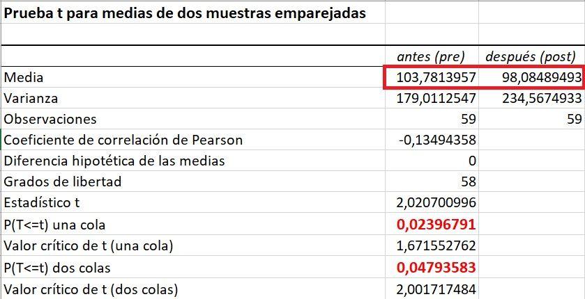 Muetsras relacionadas resultados en Excel