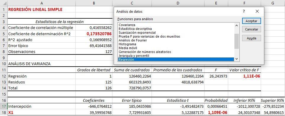 Resultados regresión lineal en Excel