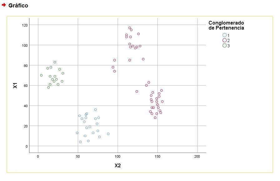 Gráfico de dispersión en análisis de conglomerados