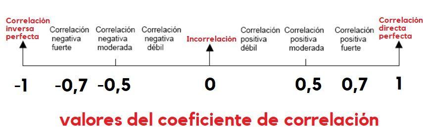 valores del coeficiente de correlación lineal de Pearson