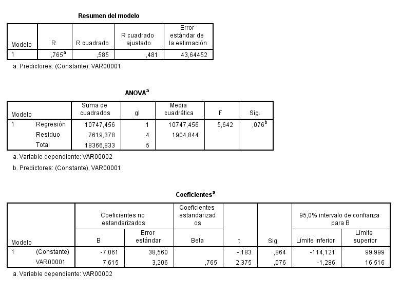 Tipos de Regresión en Estadística