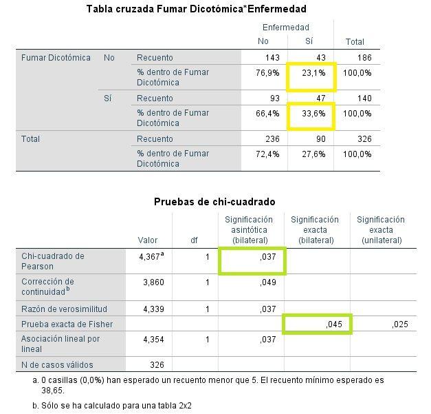 Resultados SPSS Chi-cuadrado dicotómica