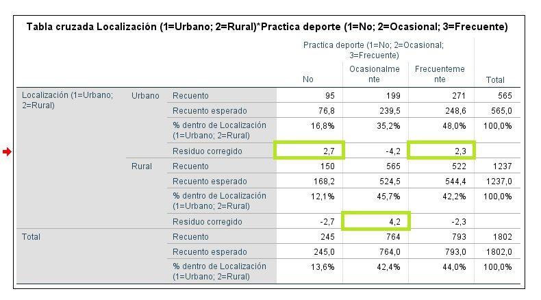Resultados tablas de contingencia con residuos