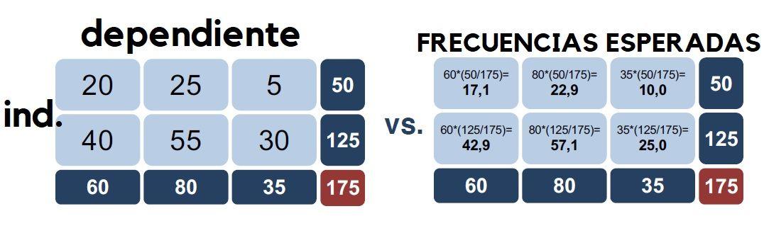 Cálculo manual de frecuencias esperadas en tablas de contingencia